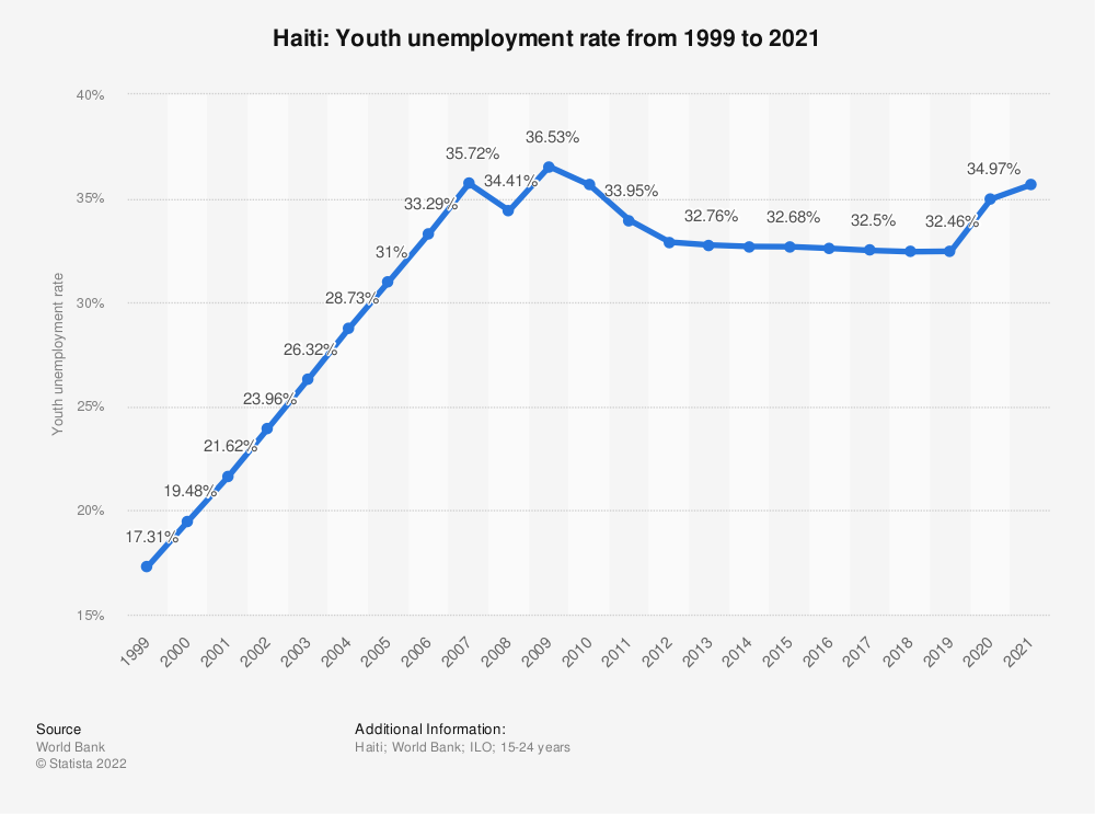 Statistic: Haiti: Youth unemployment rate from 1998 to 2018 | Statista