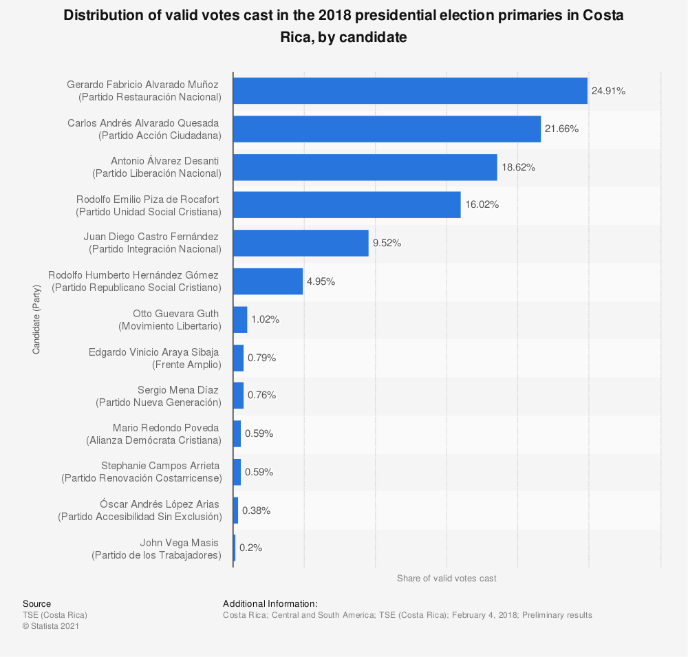 Statistic: Distribution of valid votes cast in the 2018 presidential election primaries in Costa Rica, by candidate | Statista