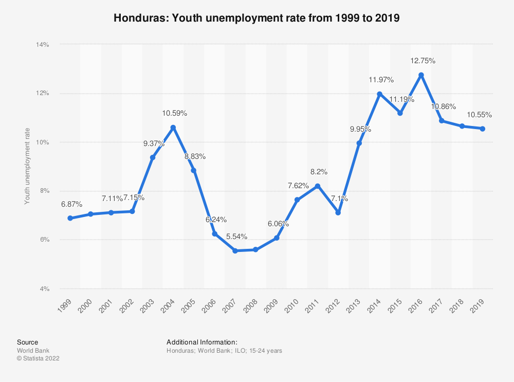 Statistic: Honduras: Youth unemployment rate from 1998 to 2018 | Statista