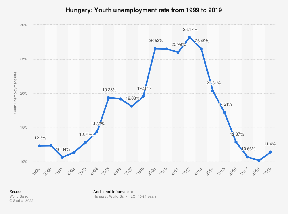 Statistic: Hungary: Youth unemployment rate from 1999 to 2019 | Statista