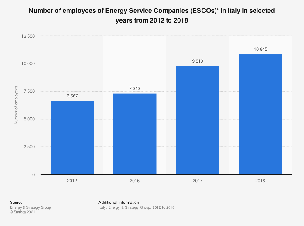 Statistic: Number of employees of Energy Service Companies (ESCOs)* in Italy in selected years from 2012 to 2018 | Statista