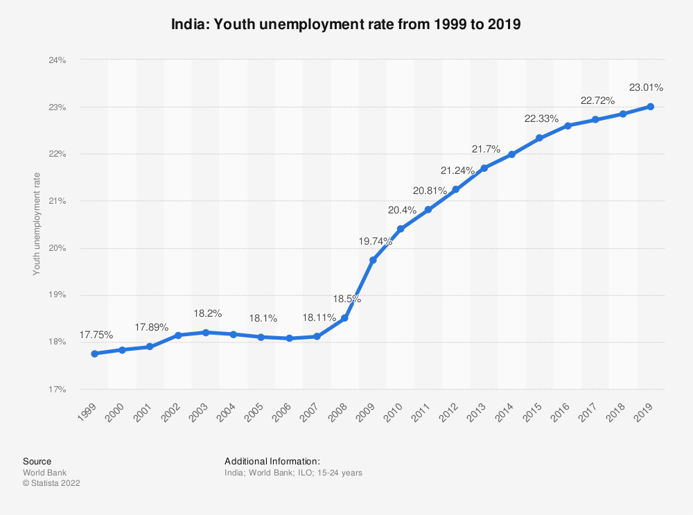 Statistic: India: Youth unemployment rate from 1998 to 2018 | Statista