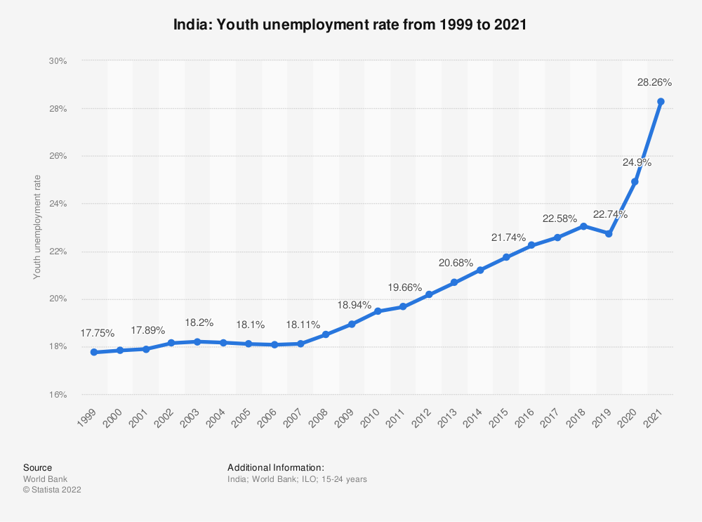 Statistic: India: Youth unemployment rate from 1999 to 2019 | Statista