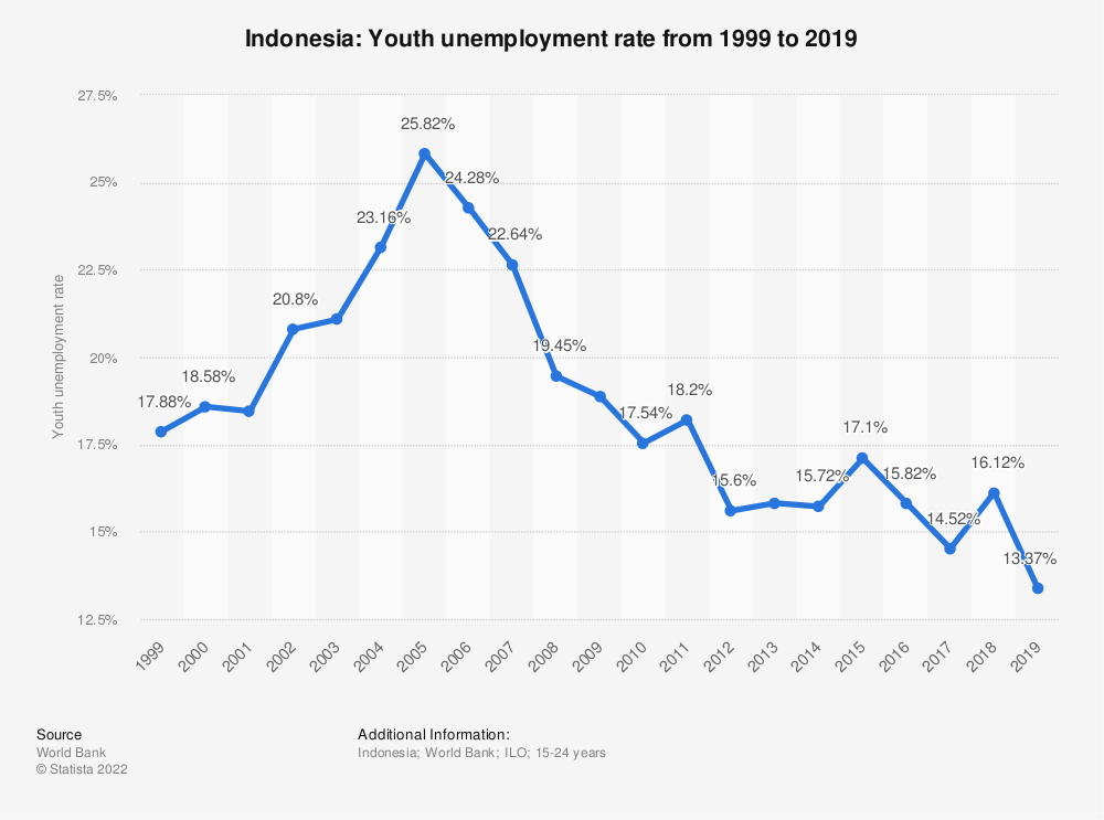 Statistic: Indonesia: Youth unemployment rate from 1999 to 2020 | Statista