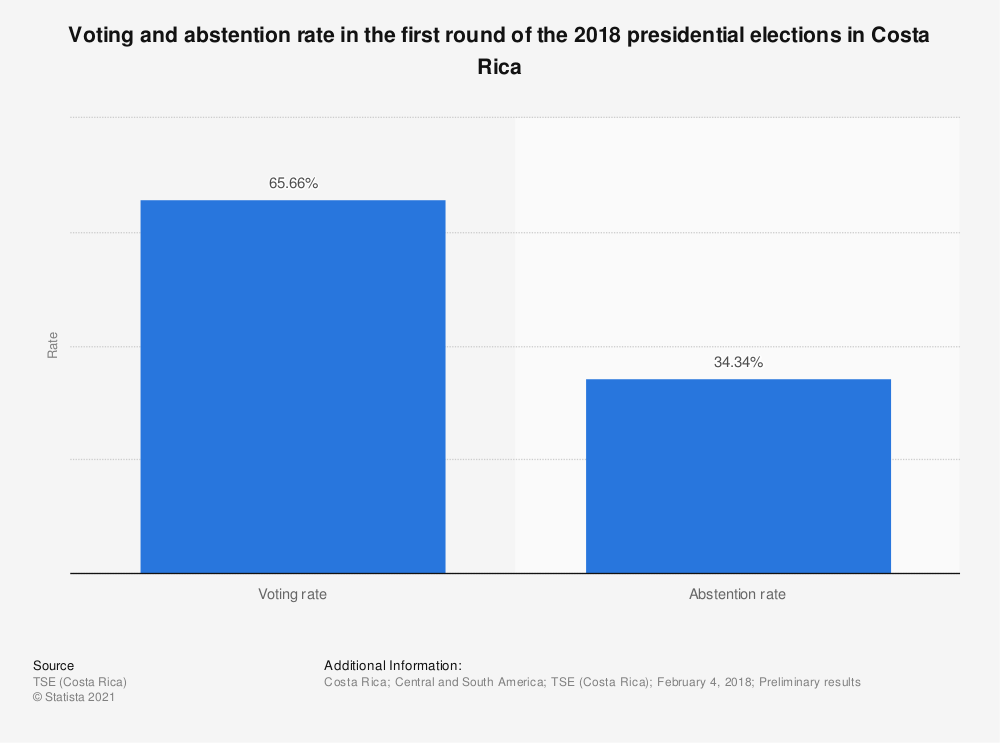 Statistic: Voting and abstention rate in the first round of the 2018 presidential elections in Costa Rica | Statista