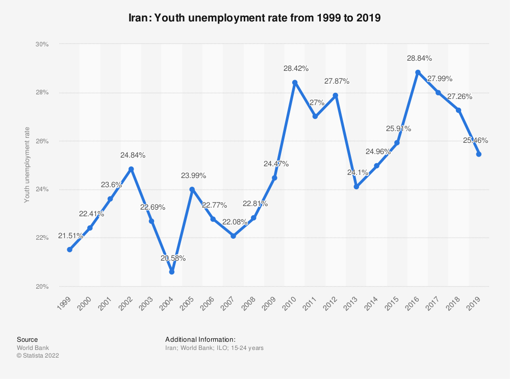 Statistic: Iran: Youth unemployment rate from 1998 to 2018 | Statista