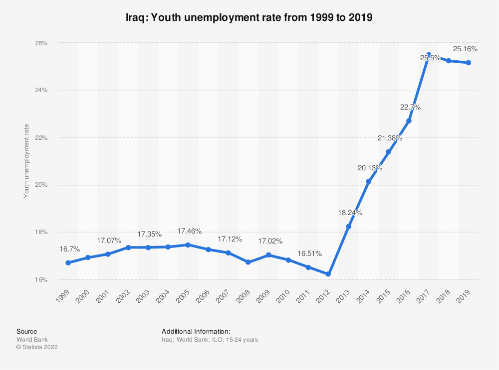 Statistic: Iraq: Youth unemployment rate from 2008 to 2018 | Statista