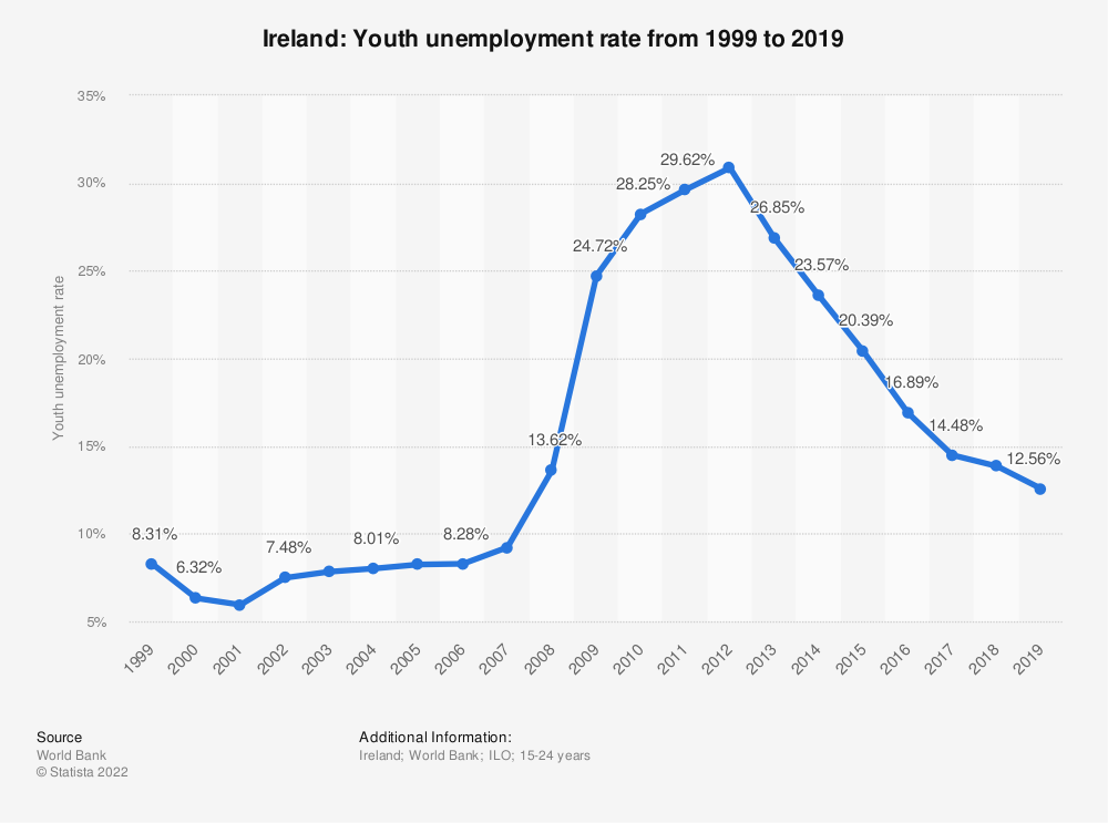 Statistic: Ireland: Youth unemployment rate from 1998 to 2018 | Statista
