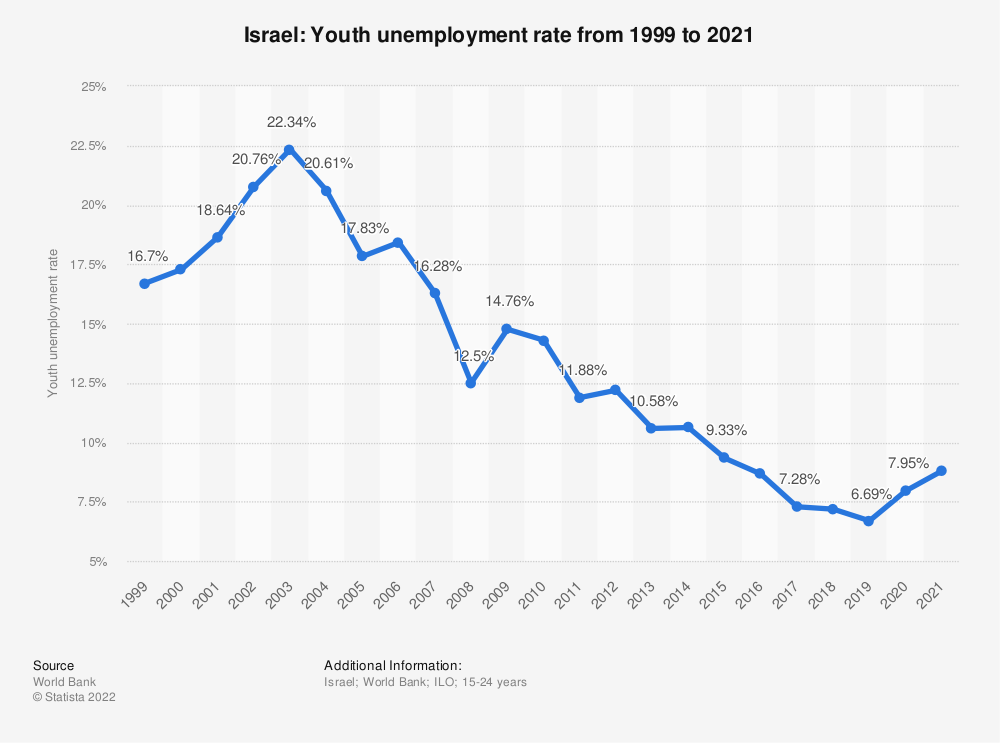 Statistic: Israel: Youth unemployment rate from 2008 to 2018 | Statista