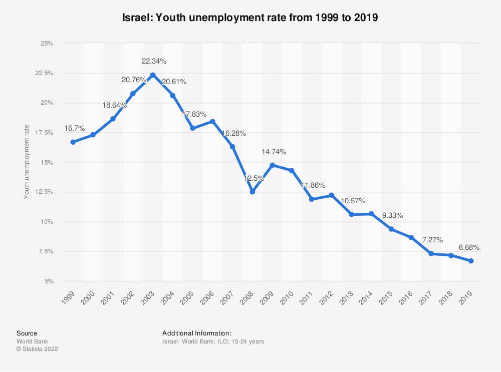 Statistic: Israel: Youth unemployment rate from 1998 to 2018 | Statista
