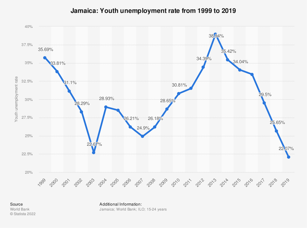 Statistic: Jamaica: Youth unemployment rate from 1999 to 2020 | Statista