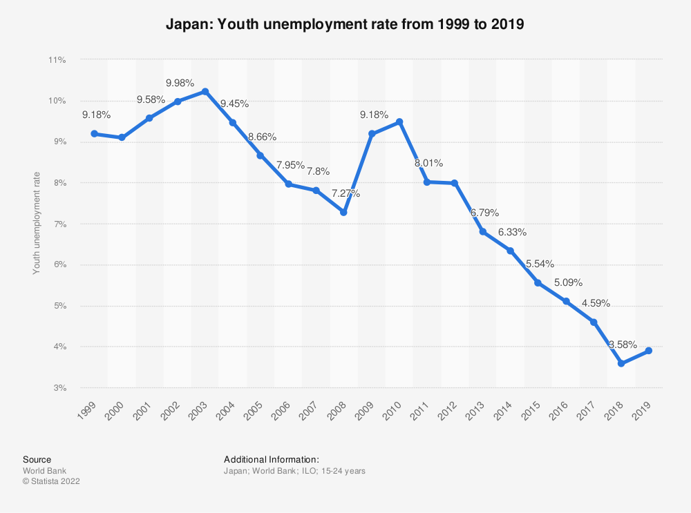 Statistic: Japan: Youth unemployment rate from 2007 to 2017 | Statista
