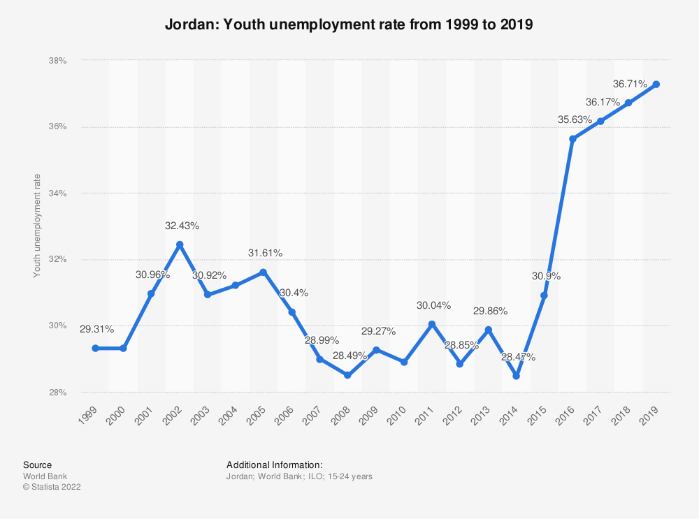 Statistic: Jordan: Youth unemployment rate from 1999 to 2020 | Statista