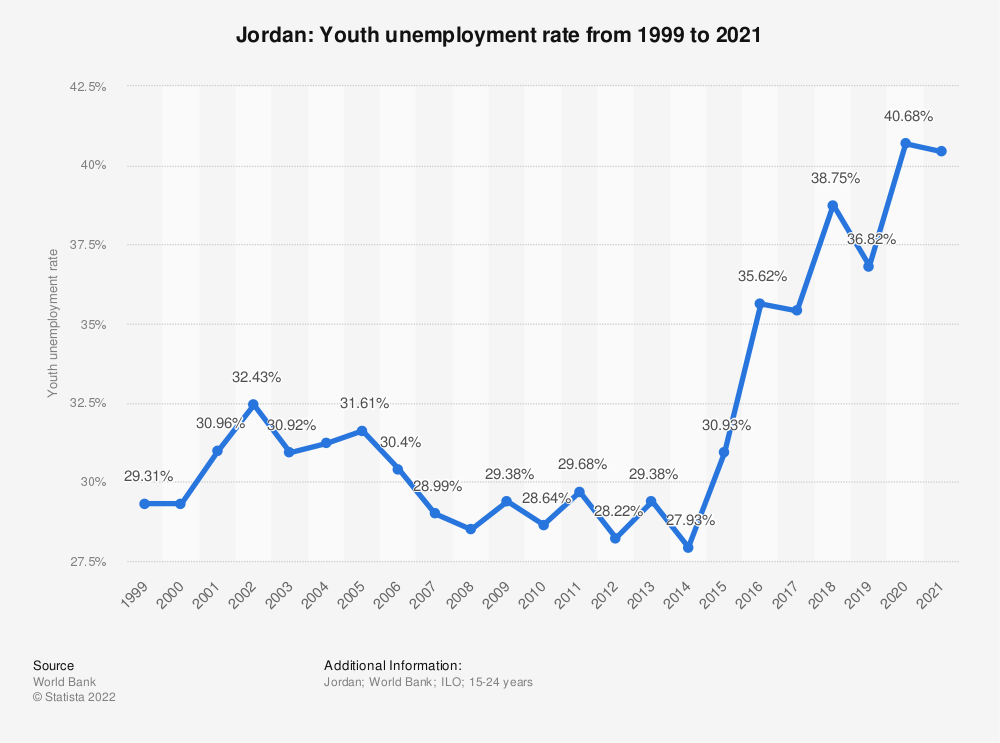 Statistic: Jordan: Youth unemployment rate from 1998 to 2018 | Statista