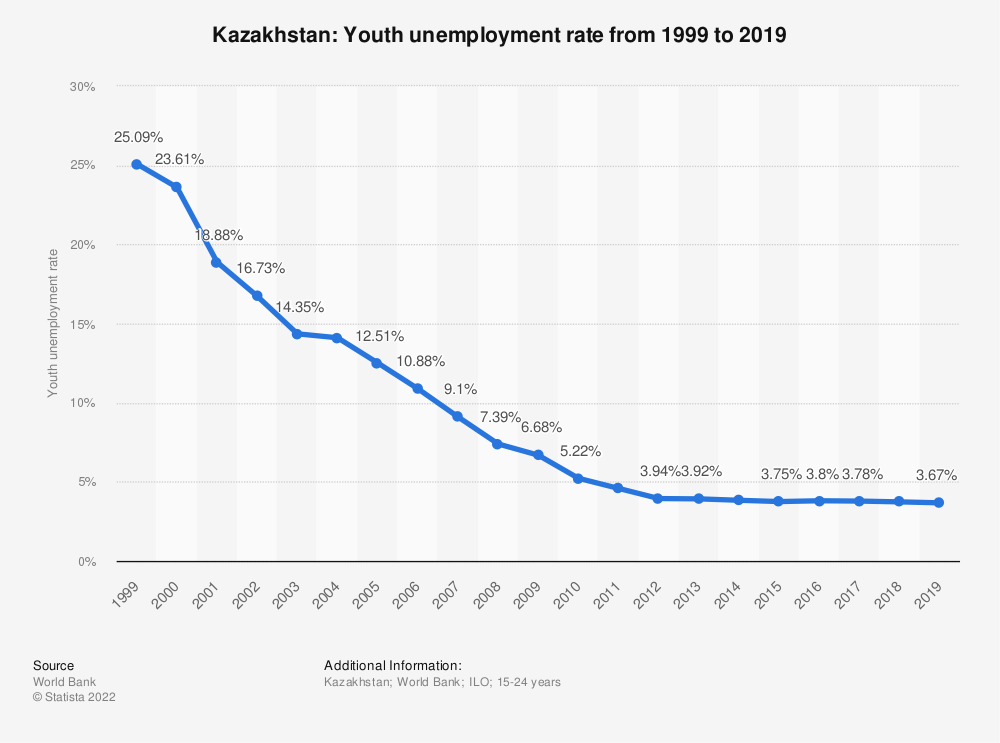 Statistic: Kazakhstan: Youth unemployment rate from 1999 to 2019 | Statista