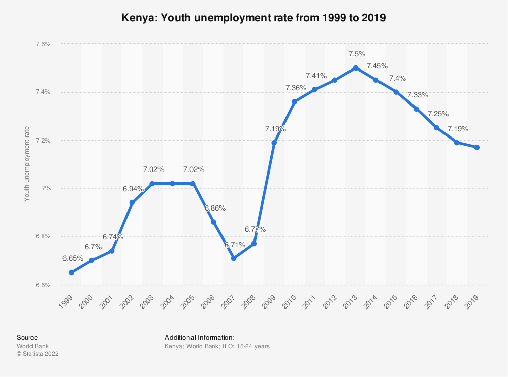 Statistic: Kenya: Youth unemployment rate from 2007 to 2017 | Statista