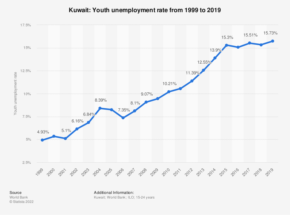 Statistic: Kuwait: Youth unemployment rate from 1999 to 2019 | Statista