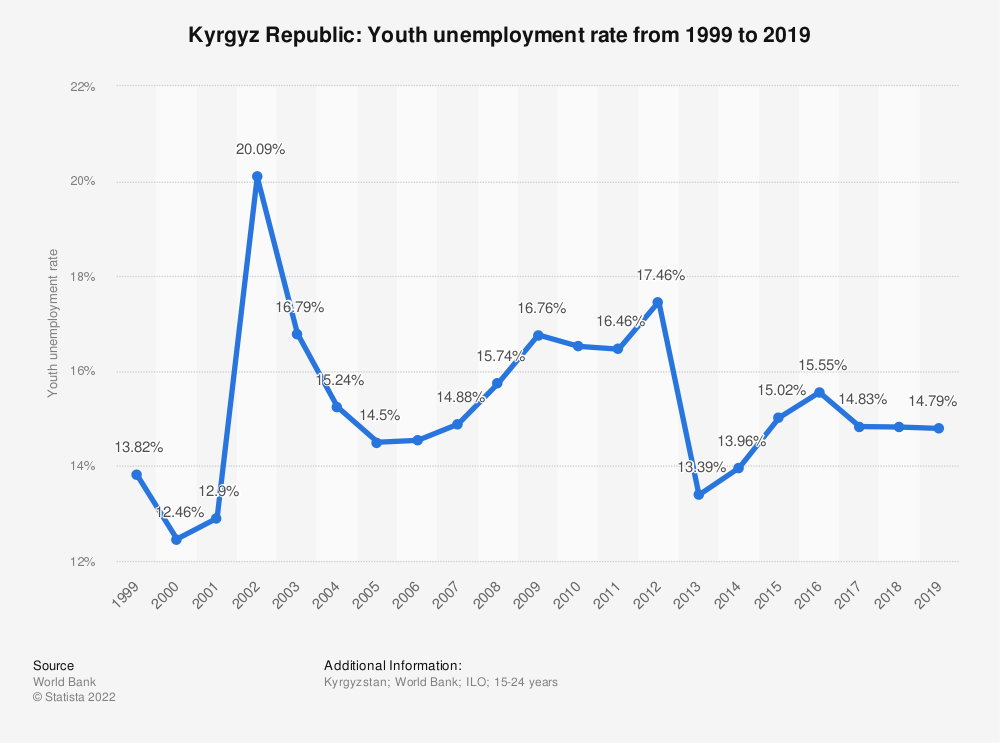 Statistic: Kyrgyz Republic: Youth unemployment rate from 1999 to 2020 | Statista