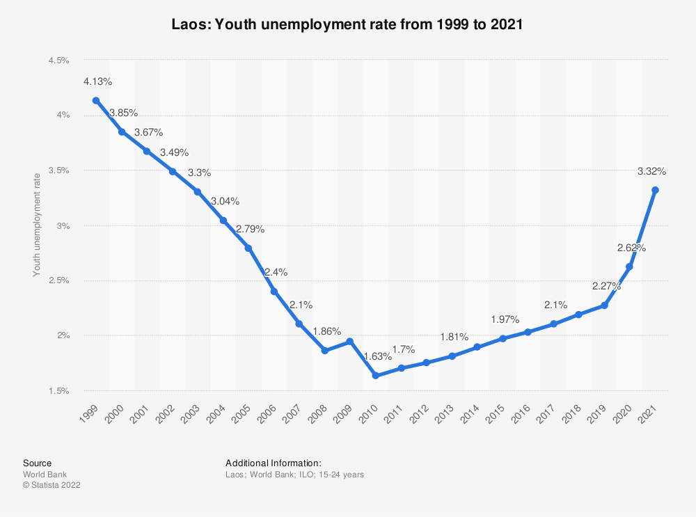 Statistic: Laos: Youth unemployment rate from 1998 to 2018 | Statista
