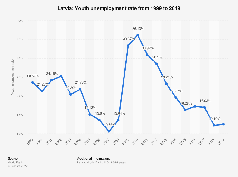 Statistic: Latvia: Youth unemployment rate from 1998 to 2018 | Statista
