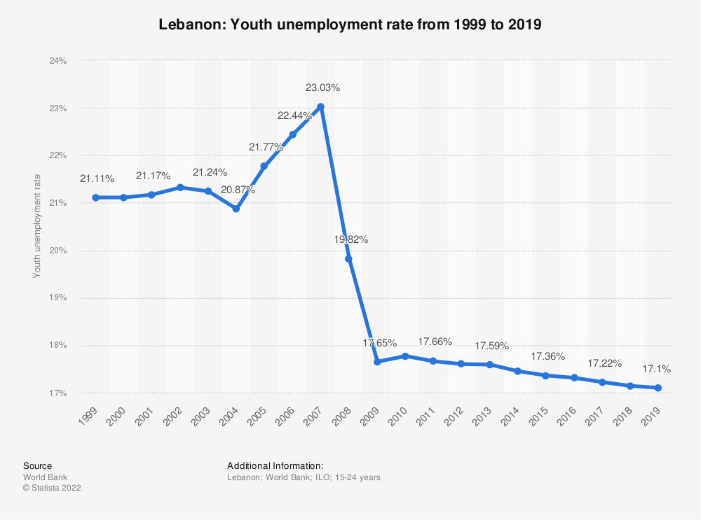 Statistic: Lebanon: Youth unemployment rate from 2008 to 2018 | Statista