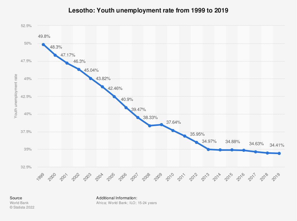Statistic: Lesotho: Youth unemployment rate from 1999 to 2019 | Statista
