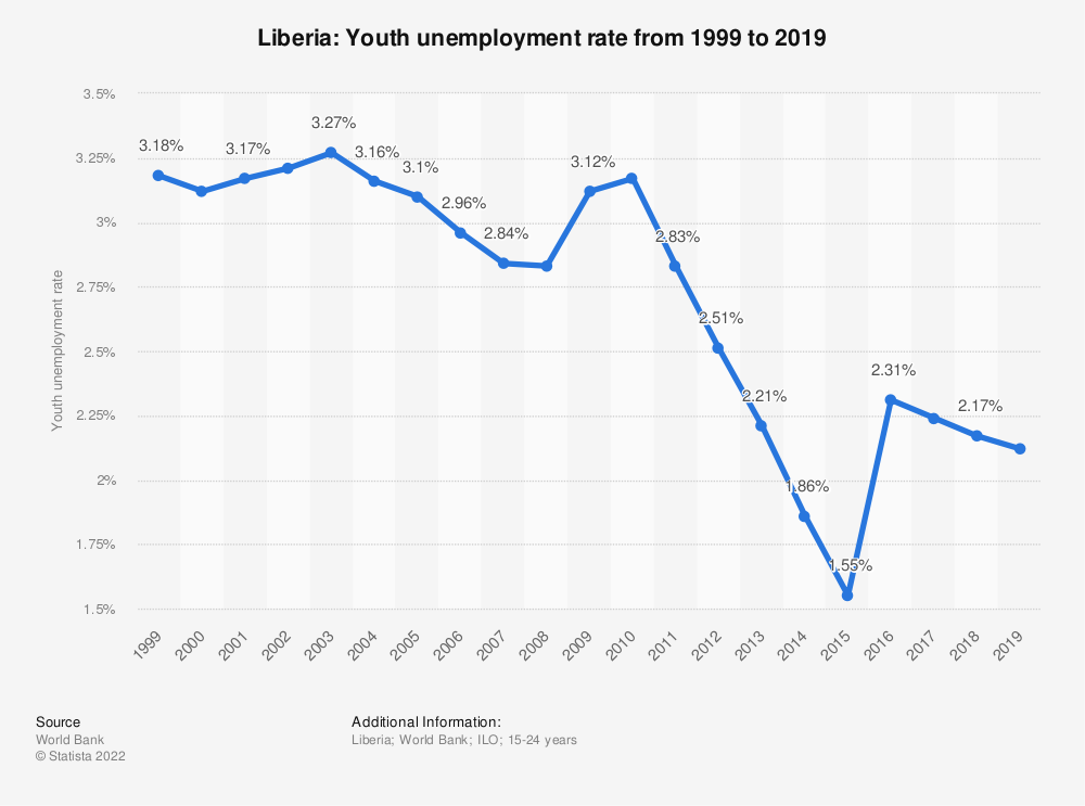 Statistic: Liberia: Youth unemployment rate from 2008 to 2018 | Statista