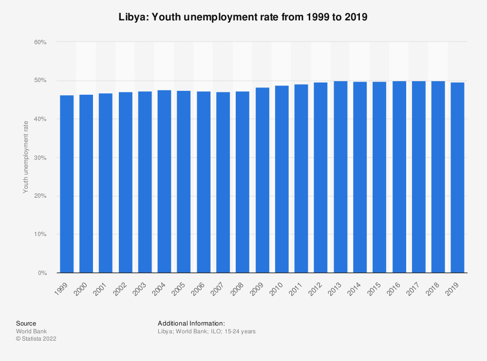 Statistic: Libya: Youth unemployment rate from 1998 to 2018 | Statista