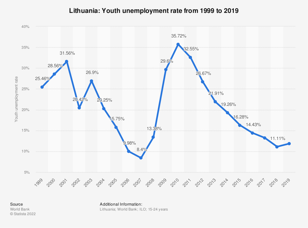 Statistic: Lithuania: Youth unemployment rate from 1999 to 2020 | Statista