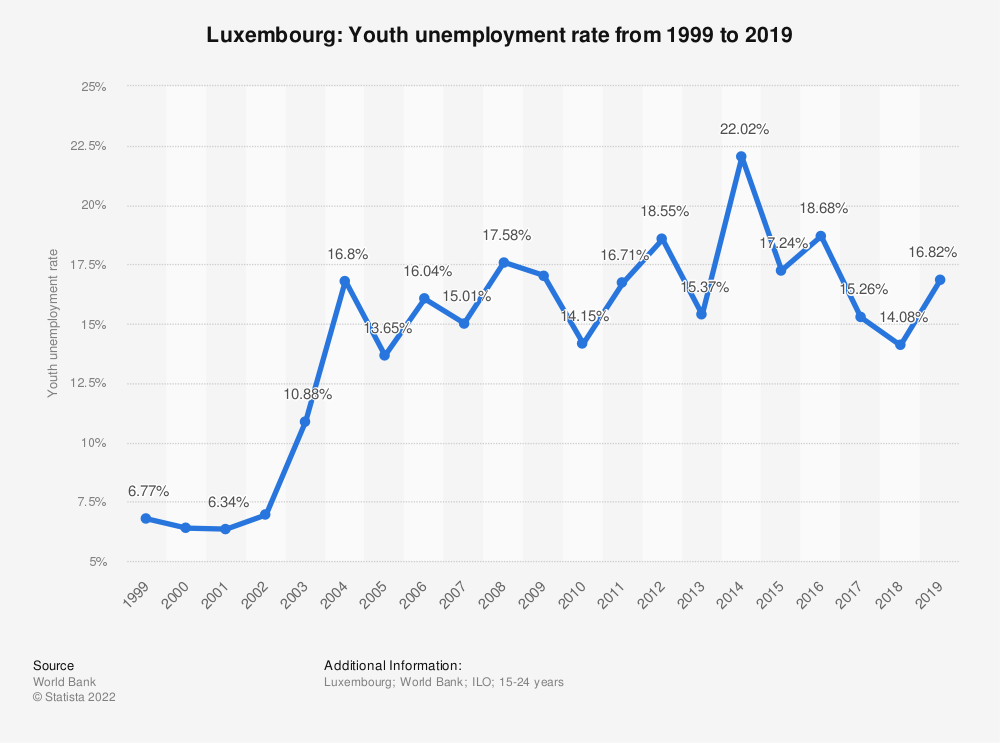 Statistic: Luxembourg: Youth unemployment rate from 1998 to 2018 | Statista