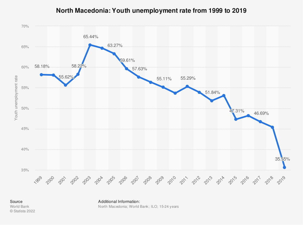 Statistic: North Macedonia: Youth unemployment rate from 1999 to 2019 | Statista