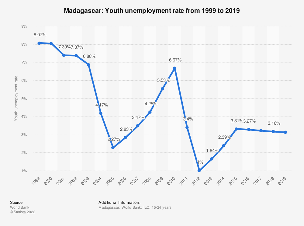 Statistic: Madagascar: Youth unemployment rate from 1999 to 2019 | Statista