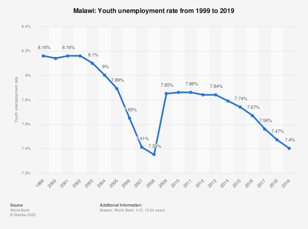 Statistic: Malawi: Youth unemployment rate from 1998 to 2018 | Statista