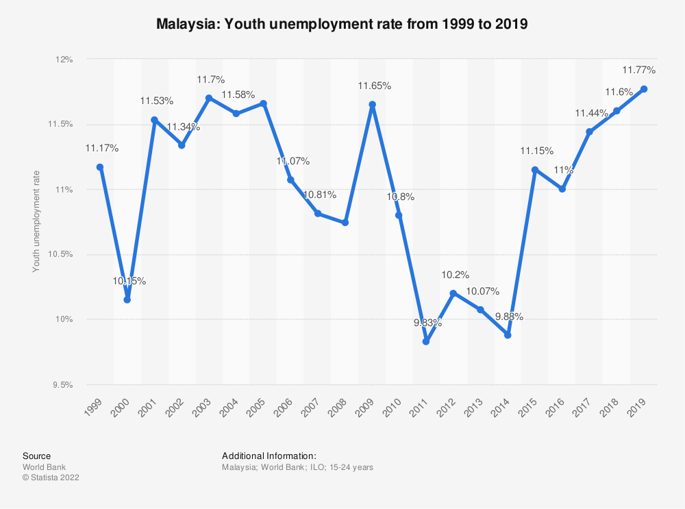 Statistic: Malaysia: Youth unemployment rate from 1999 to 2020 | Statista