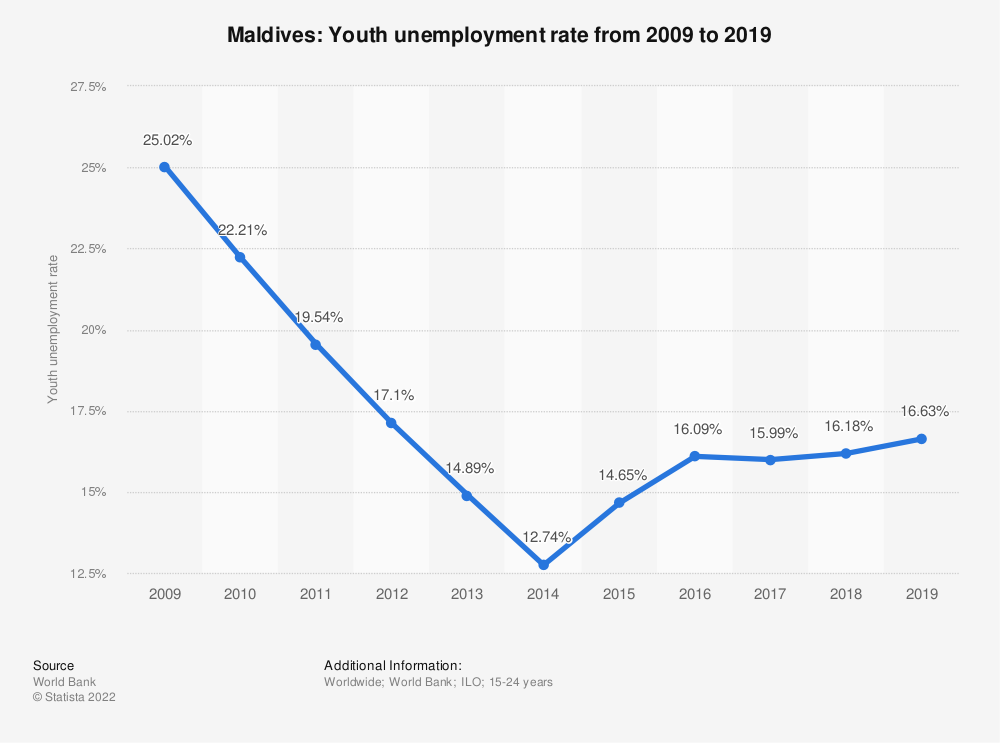 Statistic: Maldives: Youth unemployment rate from 1999 to 2019 | Statista
