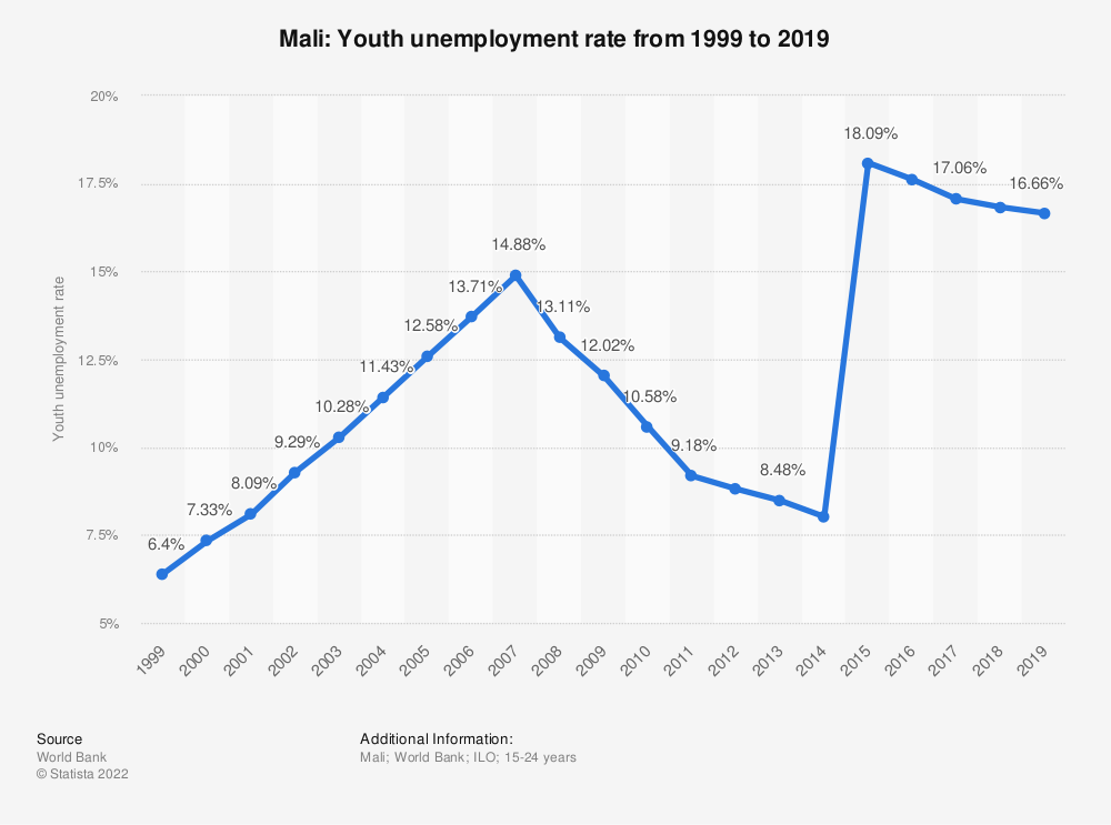 Statistic: Mali: Youth unemployment rate from 1999 to 2019 | Statista