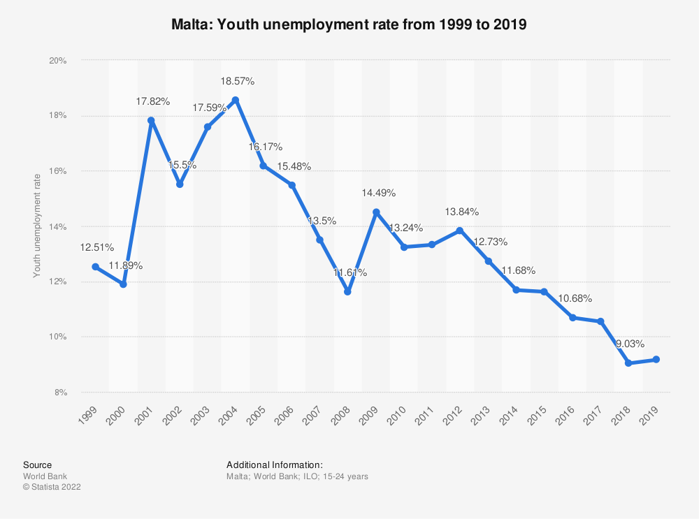 Statistic: Malta: Youth unemployment rate from 1999 to 2020 | Statista