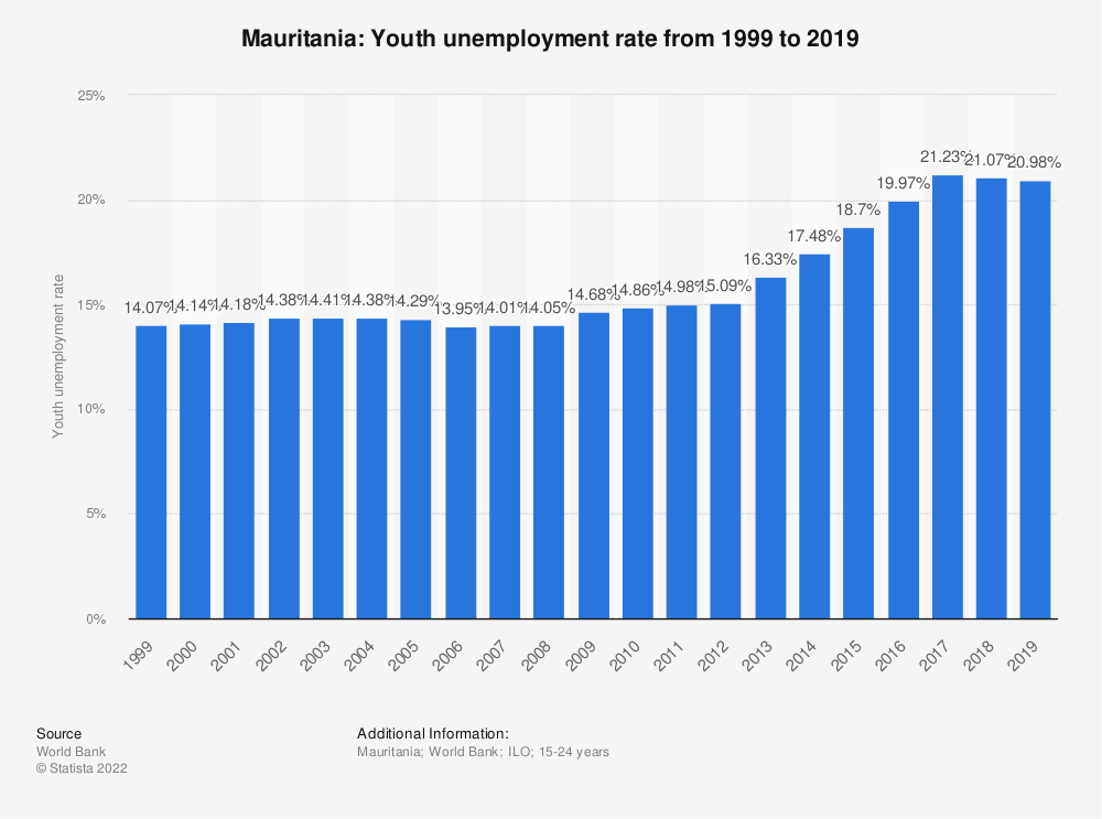 Statistic: Mauritania: Youth unemployment rate from 1999 to 2019 | Statista