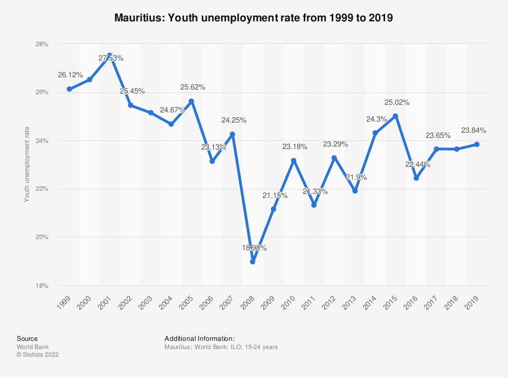 Statistic: Mauritius: Youth unemployment rate from 1999 to 2019 | Statista