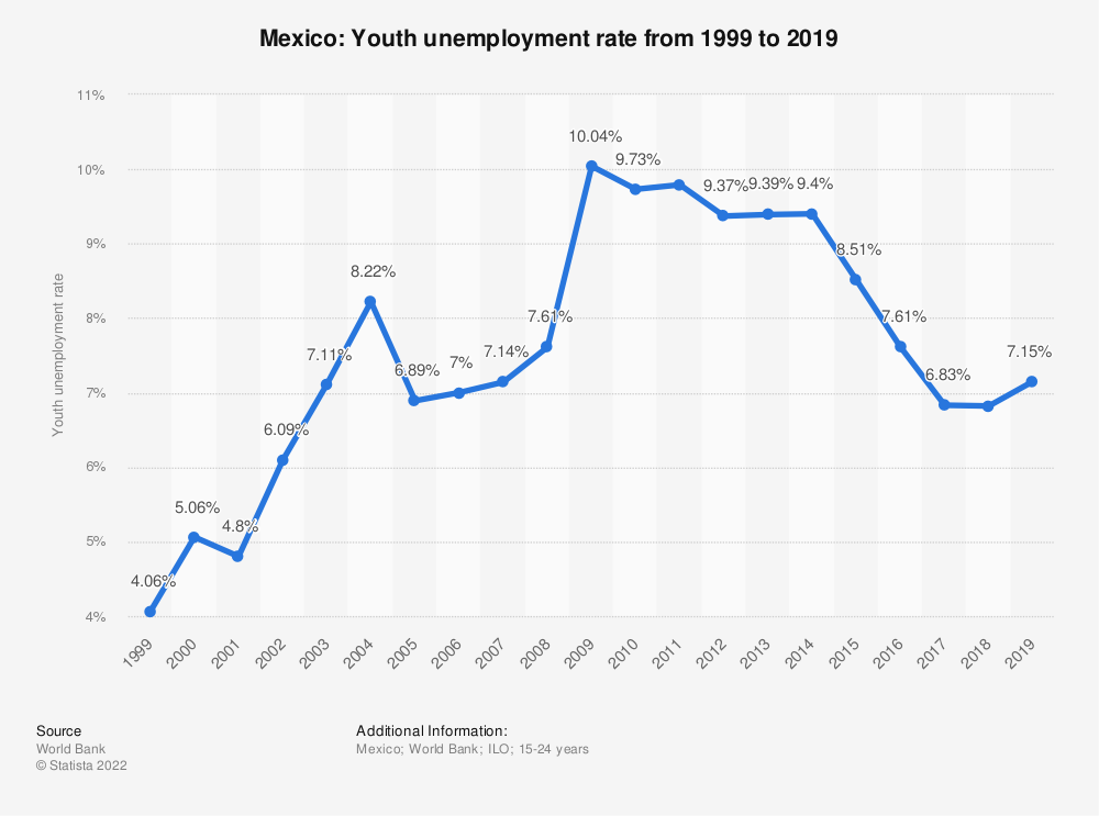 Statistic: Mexico: Youth unemployment rate from 1998 to 2018 | Statista