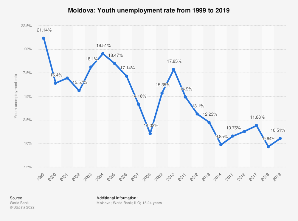 Statistic: Moldova: Youth unemployment rate from 1999 to 2019 | Statista