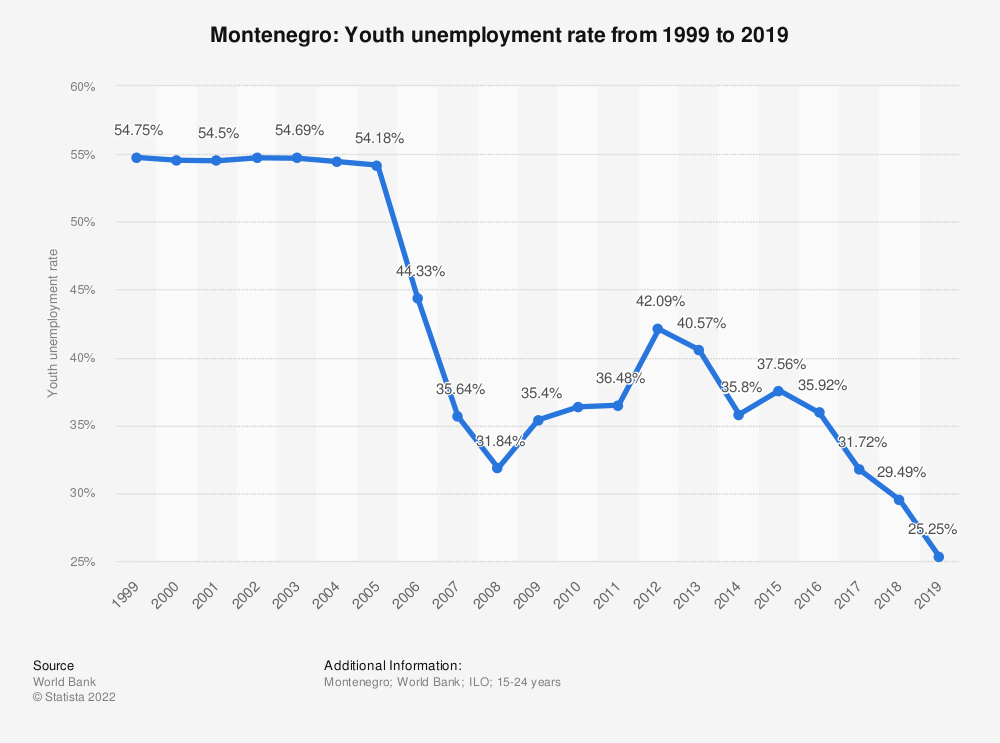 Statistic: Montenegro: Youth unemployment rate from 1999 to 2019 | Statista