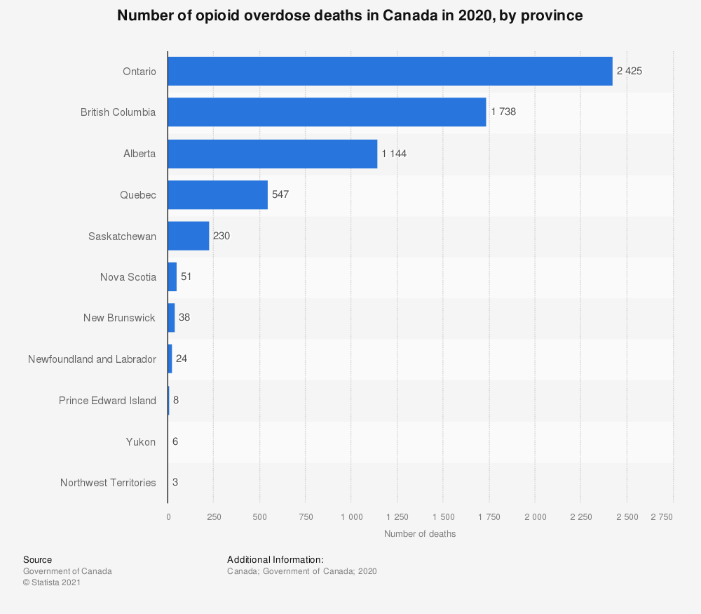 Statistic: Number of opioid overdose deaths in Canada in 2018, by province  | Statista
