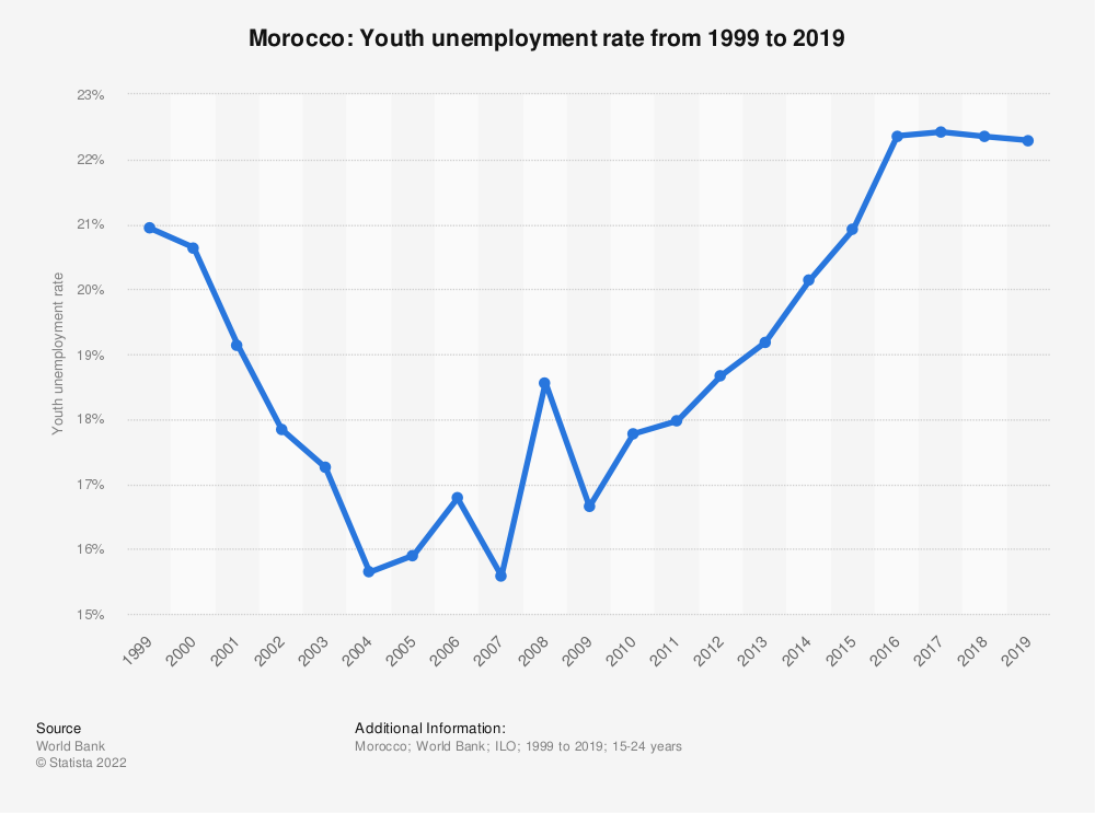 Statistic: Morocco: Youth unemployment rate from 1999 to 2019 | Statista