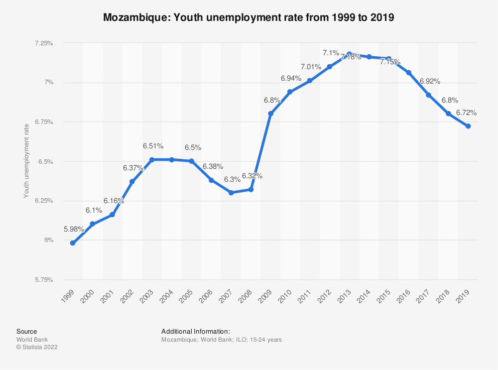 Statistic: Mozambique: Youth unemployment rate from 1999 to 2019 | Statista