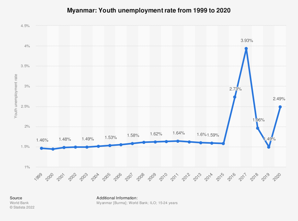 Statistic: Myanmar: Youth unemployment rate from 1999 to 2019 | Statista