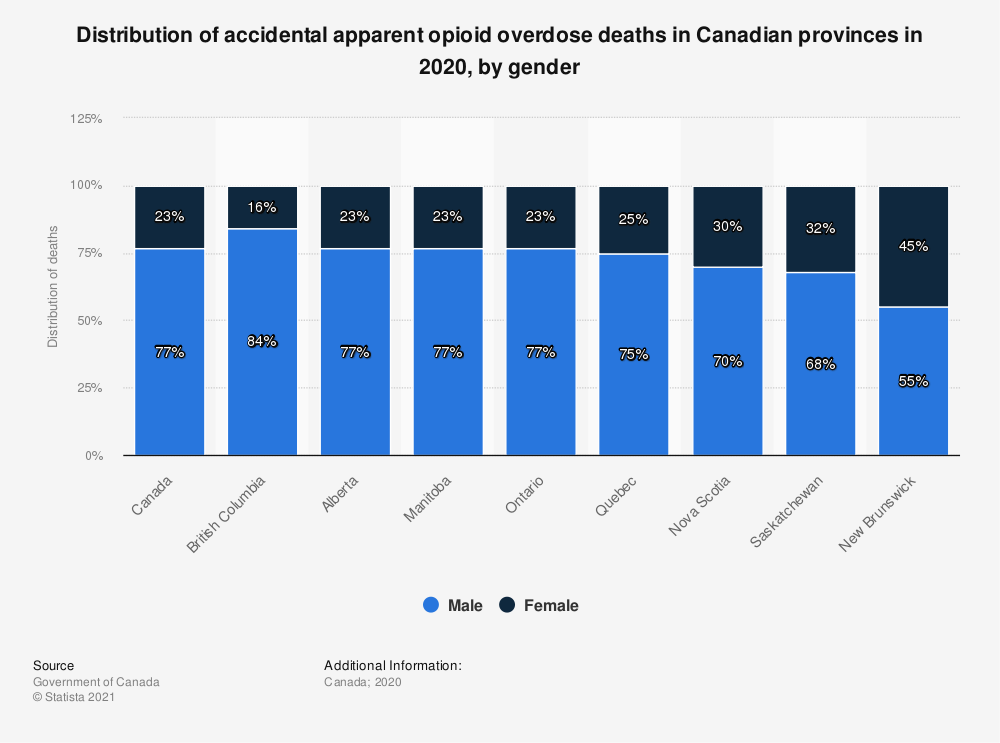 Statistic: Distribution of accidental apparent opioid overdose deaths in Canadian provinces in 2019, by gender | Statista
