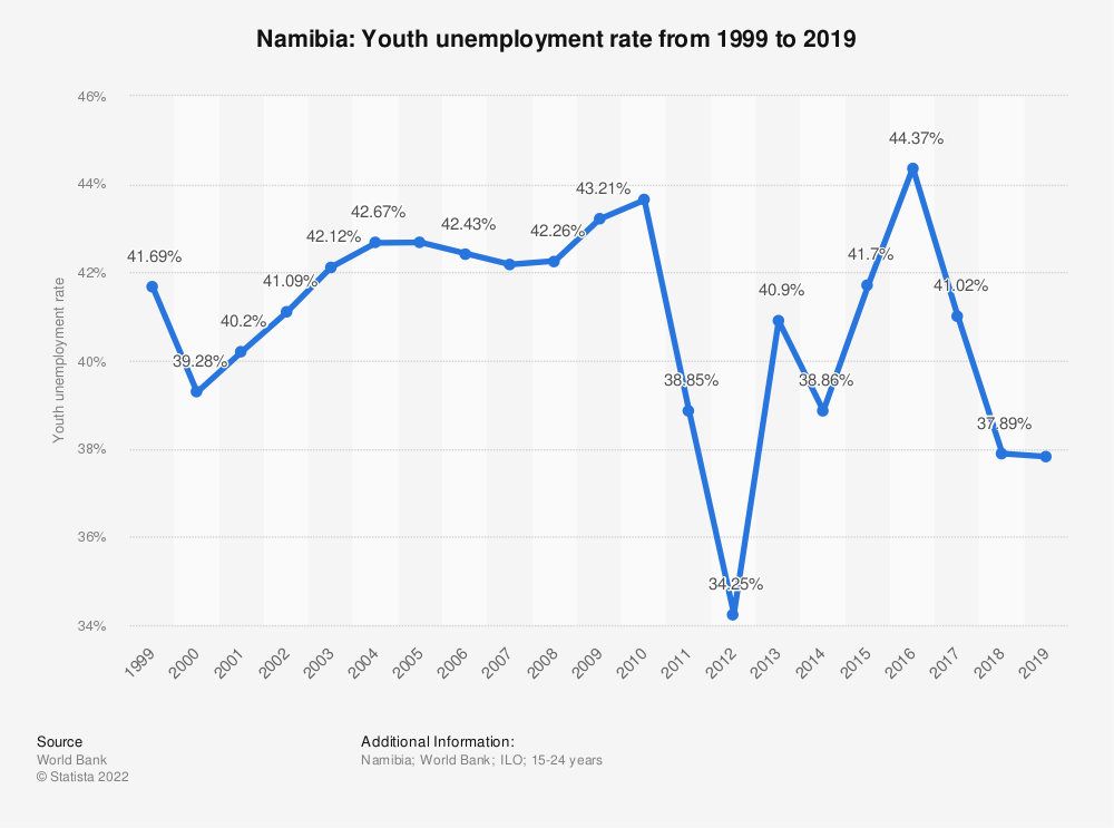 Statistic: Namibia: Youth unemployment rate from 1998 to 2018   Statista