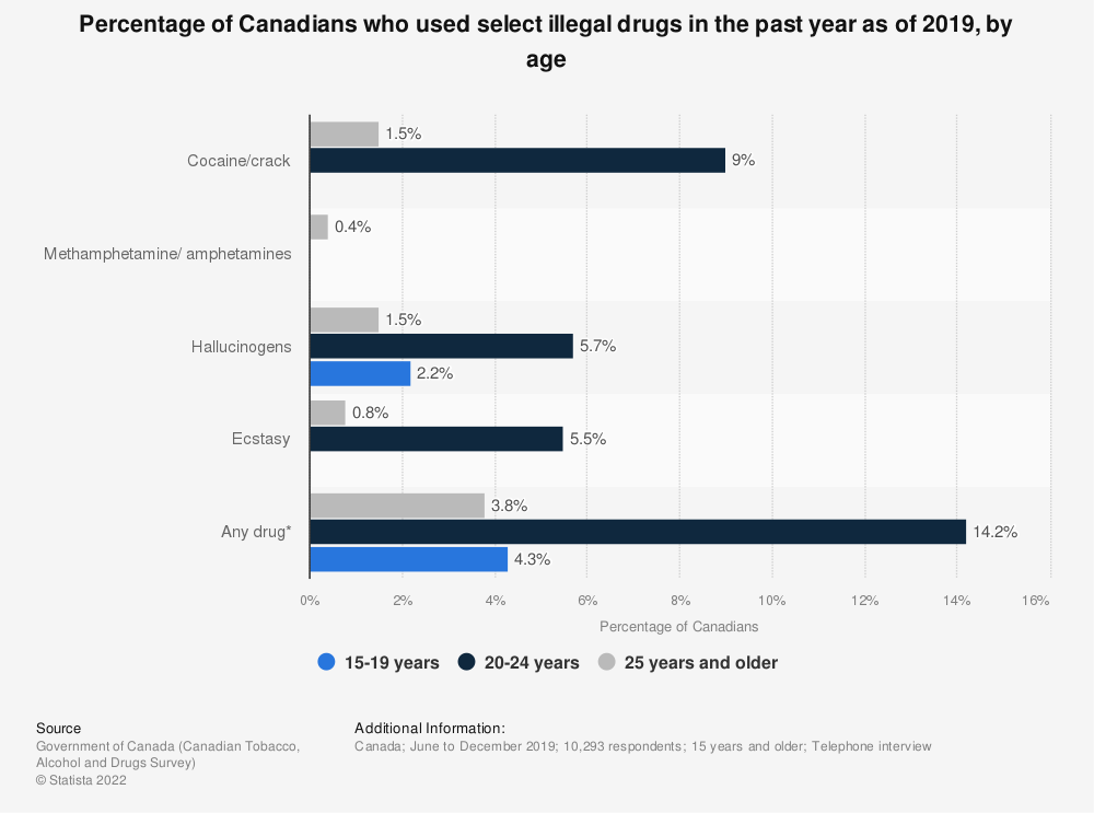 Statistic: Percentage of Canadians who used select illicit drugs in the past year as of 2017, by age | Statista