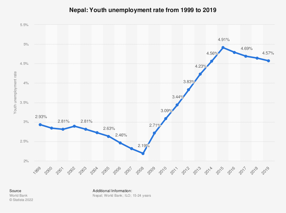 Statistic: Nepal: Youth unemployment rate from 2008 to 2018 | Statista